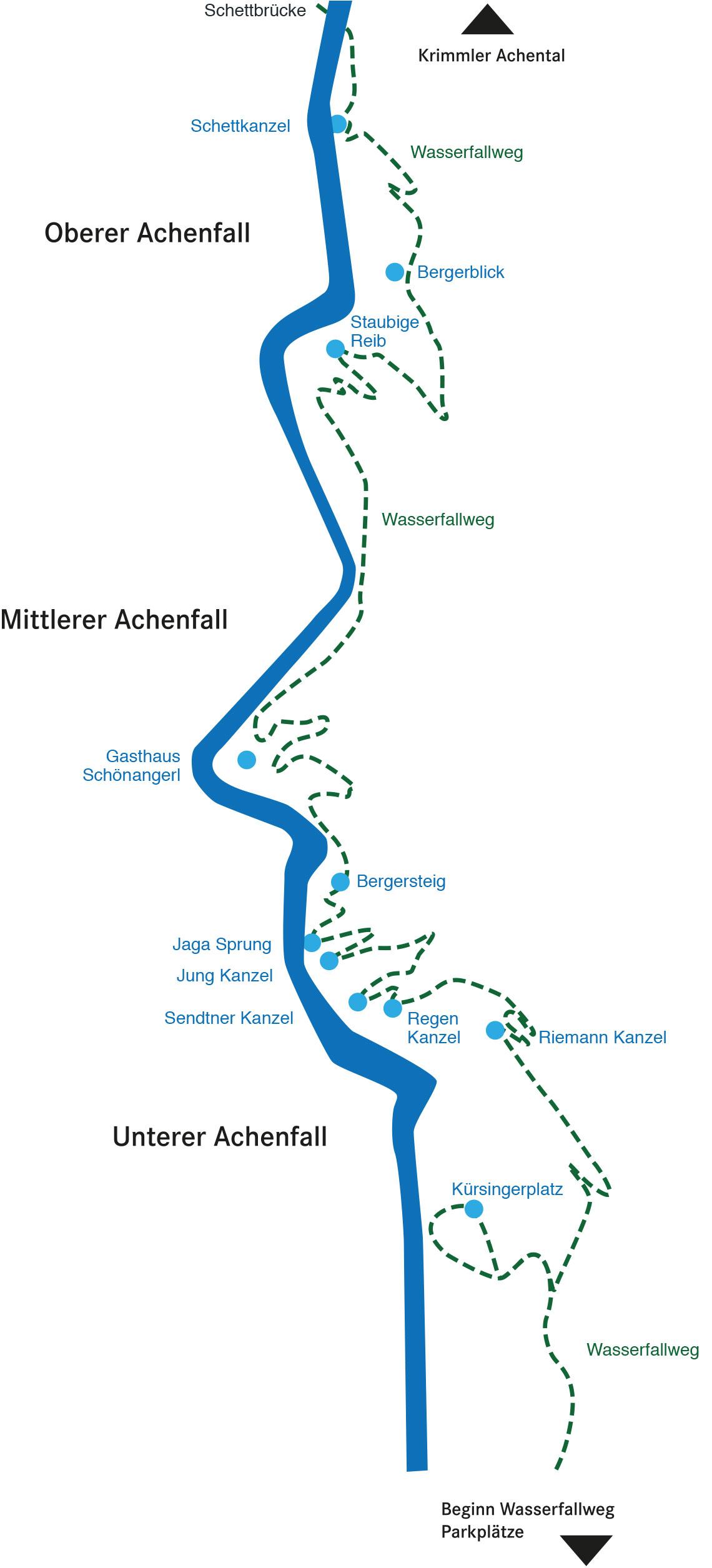 The waterfall path